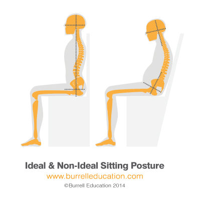 Ideal-sitting position
